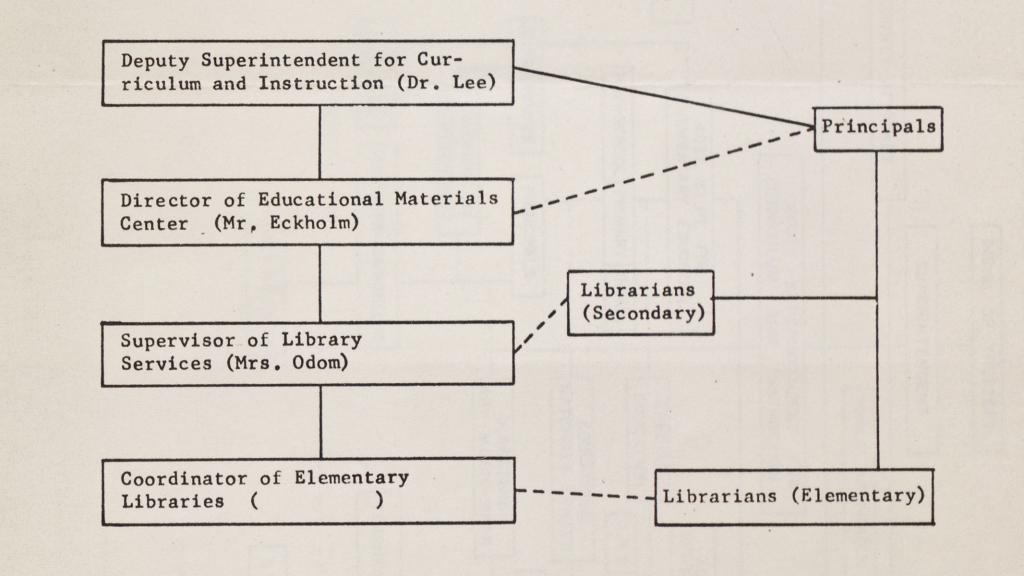 District 1 School Organization Chart, 1965