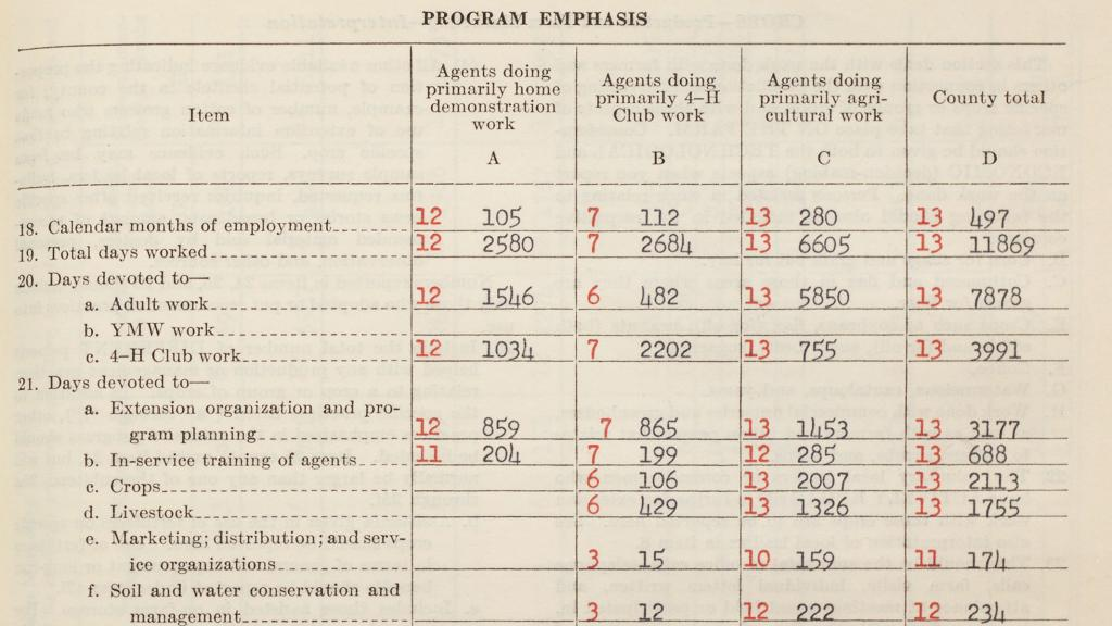 Pima County Program Emphasis, 1957