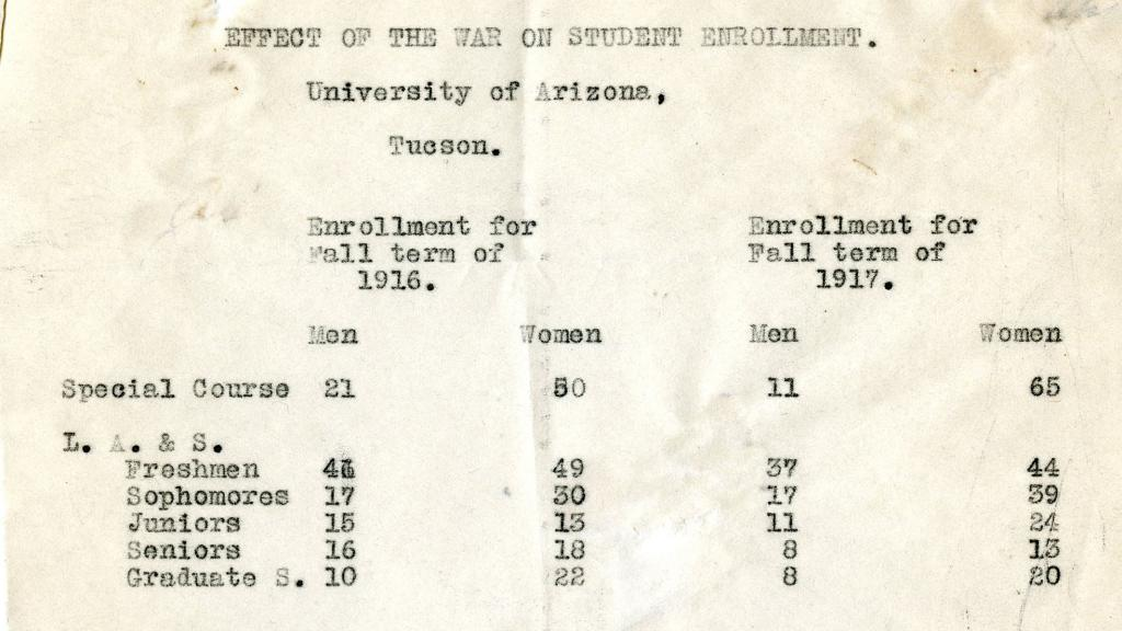 Effect of World War I on Student Enrollment at the University of Arizona, 1917