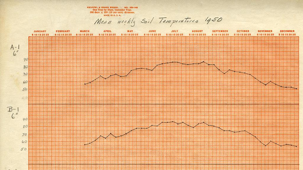 Mean Weekly Soil Temperatures, 1950