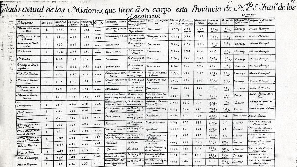 Informe de Diez y Seis Misiones, 1786